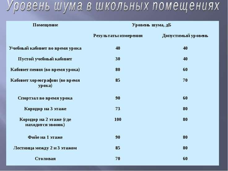 Помещение Уровень шума, дБ Результаты измерения Допустимый уровень Учебный ка...