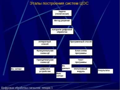 Этапы построения систем ЦОС Цифровая обработка сигналов: лекция 1