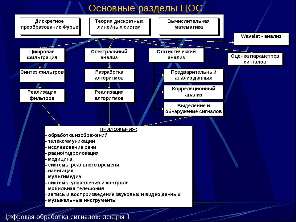 Основные разделы ЦОС Цифровая обработка сигналов: лекция 1