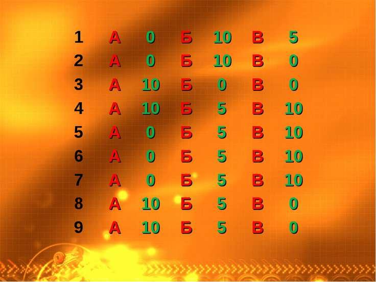 1 А 0 Б 10 В 5 2 А 0 Б 10 В 0 3 А 10 Б 0 В 0 4 А 10 Б 5 В 10 5 А 0 Б 5 В 10 6...