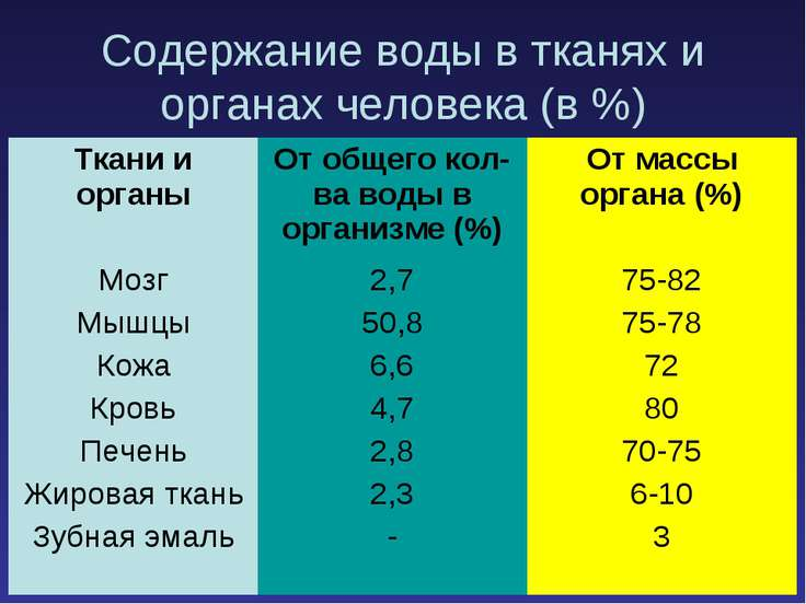 Содержание воды в тканях и органах человека (в %)