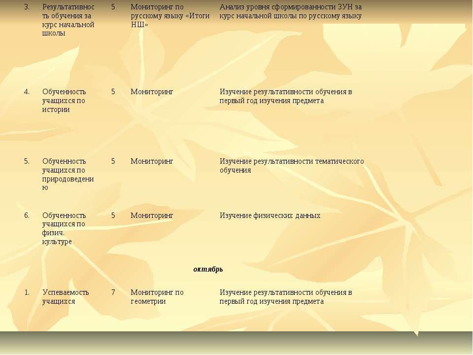 3. Результативность обучения за курс начальной школы 5 Мониторинг по русскому...
