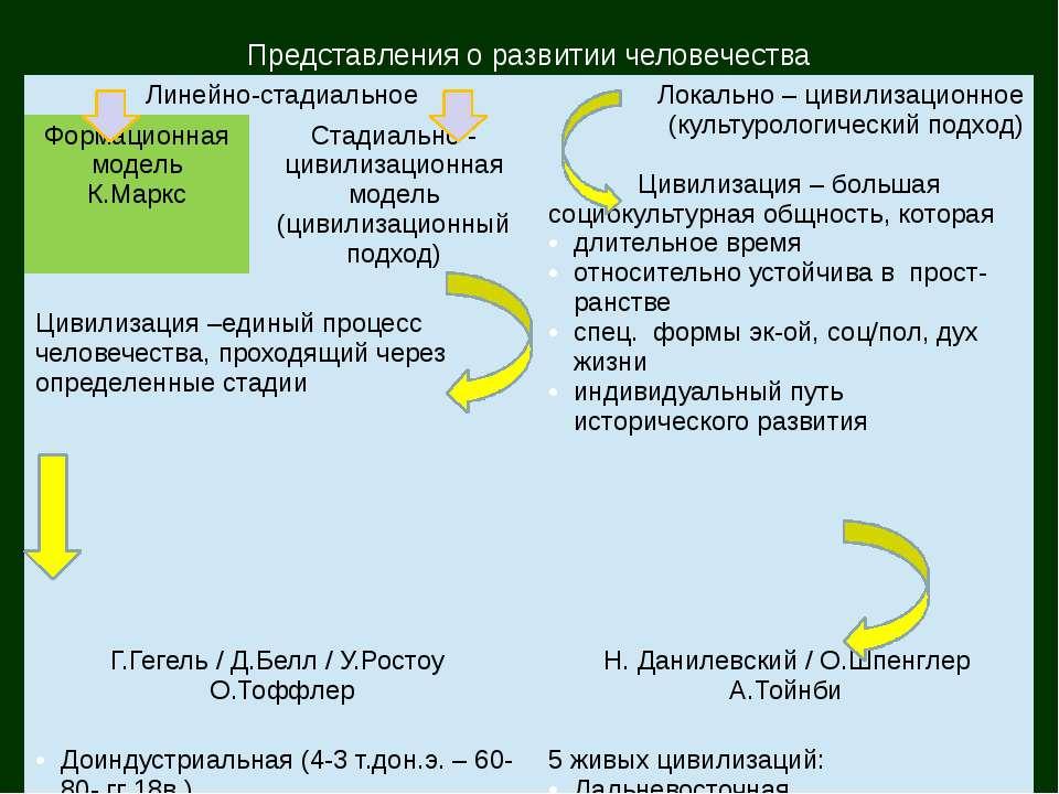 Представления о развитии человечества Линейно-стадиальное Локально – цивилиза...
