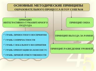 ОСНОВНЫЕ МЕТОДИЧЕСКИЕ ПРИНЦИПЫ ОБРАЗОВАТЕЛЬНОГО ПРОЦЕССА В ГОУ СОШ №16 ПРИНЦИ...