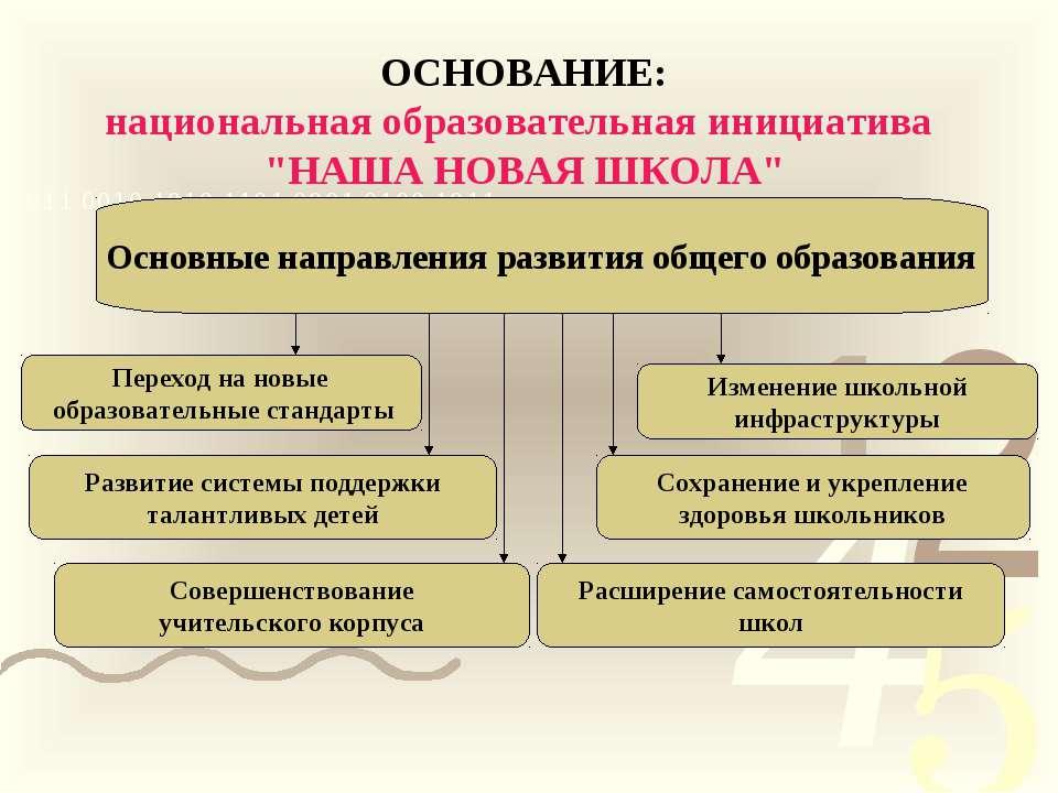 """ОСНОВАНИЕ: национальная образовательная инициатива """"НАША НОВАЯ ШКОЛА"""" Основны..."""