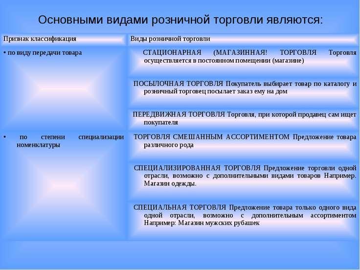 Основными видами розничной торговли являются: