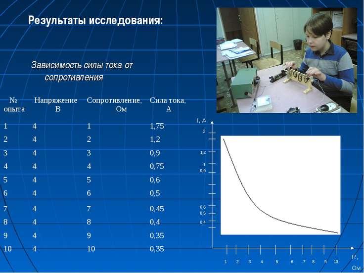 Зависимость силы тока от сопротивления Результаты исследования: