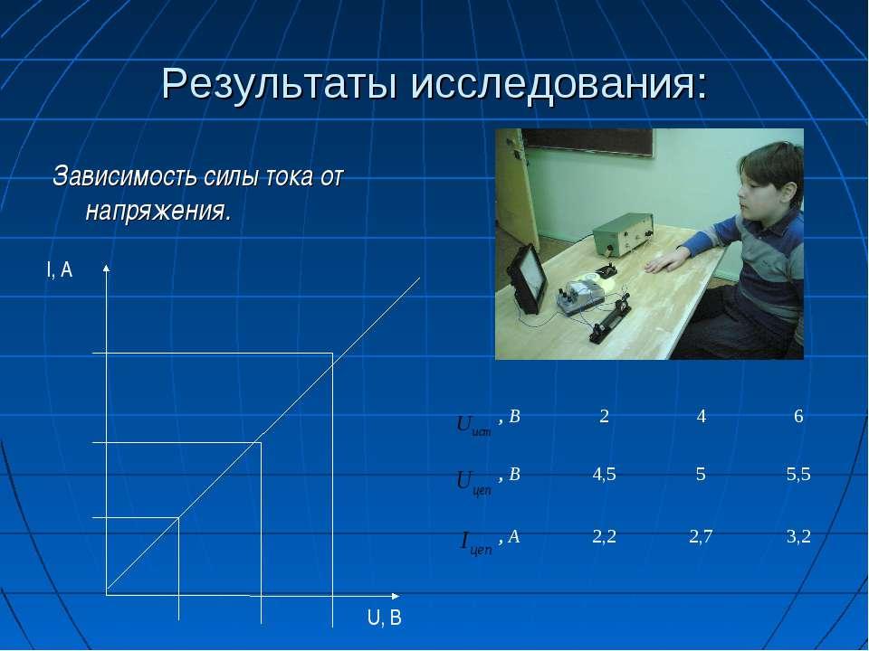 Результаты исследования: Зависимость силы тока от напряжения. I, A U, B , В 2...