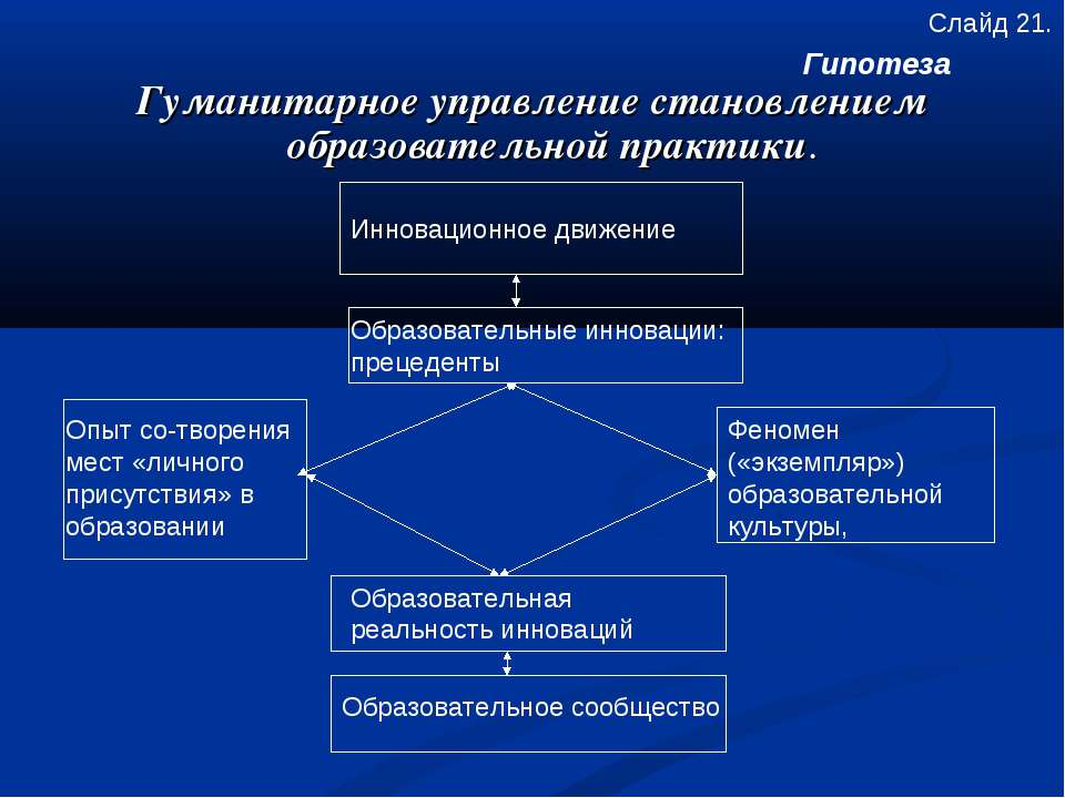 Гуманитарное управление становлением образовательной практики. Слайд 21. Опыт...