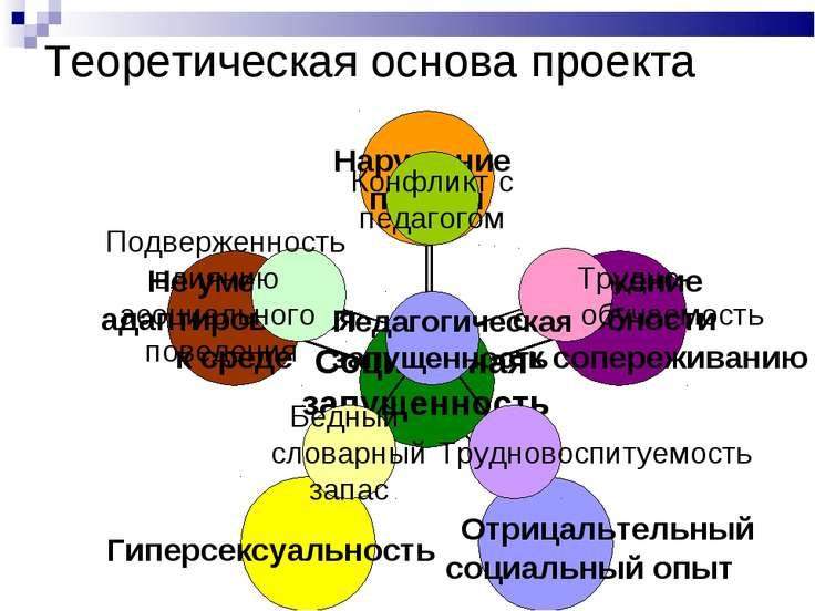 Теоретическая основа проекта