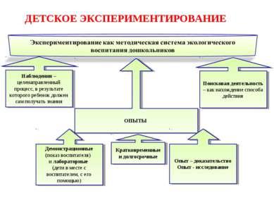 ДЕТСКОЕ ЭКСПЕРИМЕНТИРОВАНИЕ Наблюдения – целенаправленный процесс, в результа...