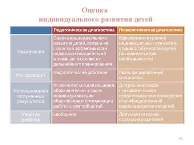 Оценка индивидуального развития детей * Психолого-педагогические условия реал...