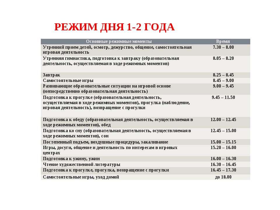 РЕЖИМ ДНЯ 1-2 ГОДА Основные режимные моменты Время Утренний прием детей, осмо...