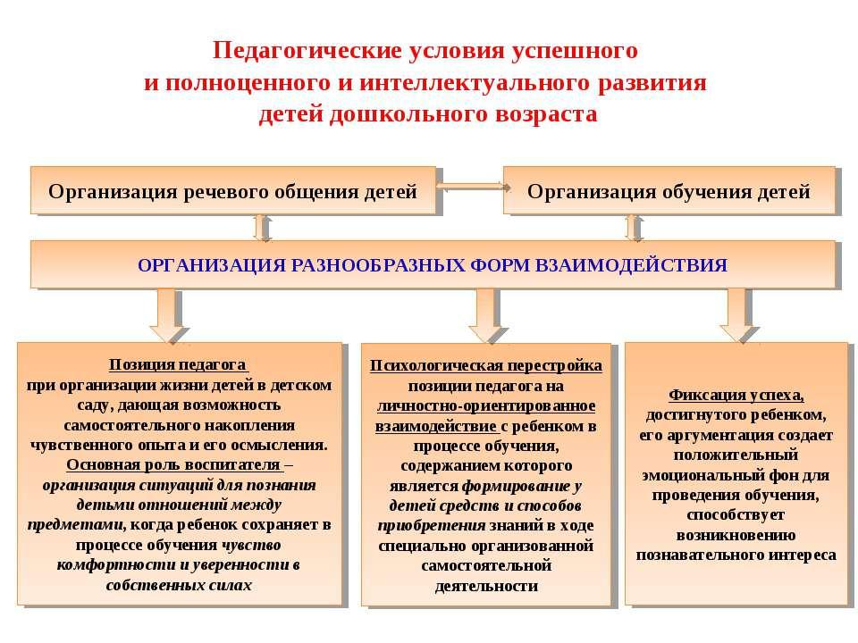 Педагогические условия успешного и полноценного и интеллектуального развития ...