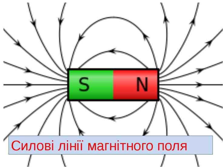 Силові лінії магнітного поля