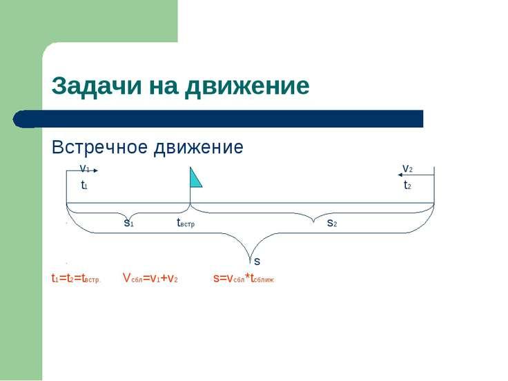 Задачи на движение Встречное движение v1 v2 t1 t2 s1 tвстр s2 s t1=t2=tвстр. ...