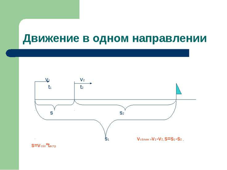 Движение в одном направлении v1 v2 t1 t2 s s2 s1 vсближ =v1-v2,.s=s1-s2 , s=v...