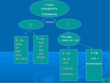 Чтобы определить спряжение выясни □ □ ′ 2 спр. -ишь -ит -им -ите -ат(ят) 1 сп...