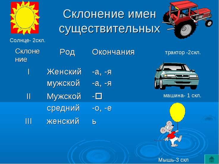 Склонение имен существительных трактор -2скл. машина- 1 скл. Солнце- 2скл. Мы...