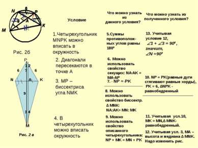 Рис. 2б 1.Четырехугольник MNPK можно вписать в окружность 2. Диагонали пересе...