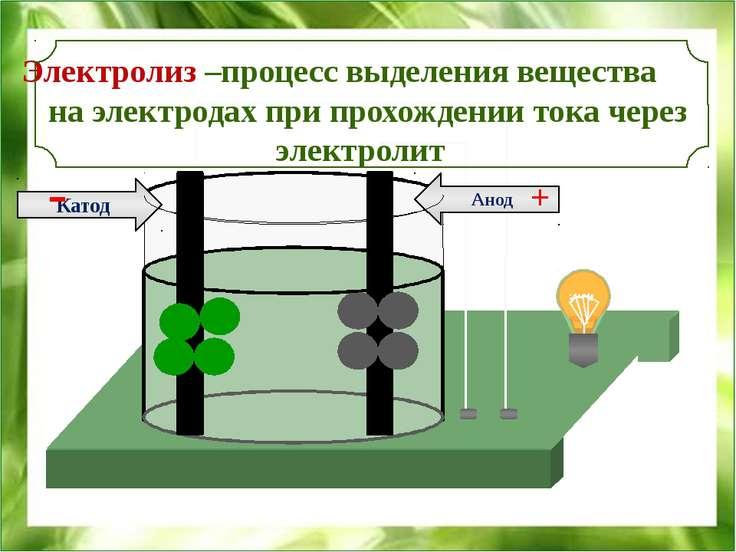 Анод Катод + Электролиз –процесс выделения вещества на электродах при прохожд...