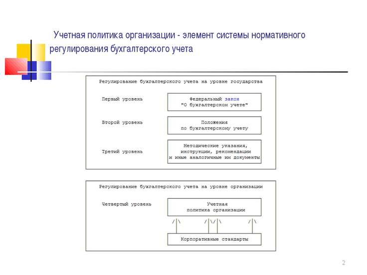Учетная политика организации - элемент системы нормативного регулирования бух...