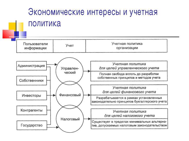 Экономические интересы и учетная политика