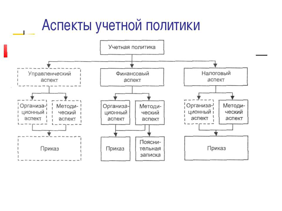 Аспекты учетной политики