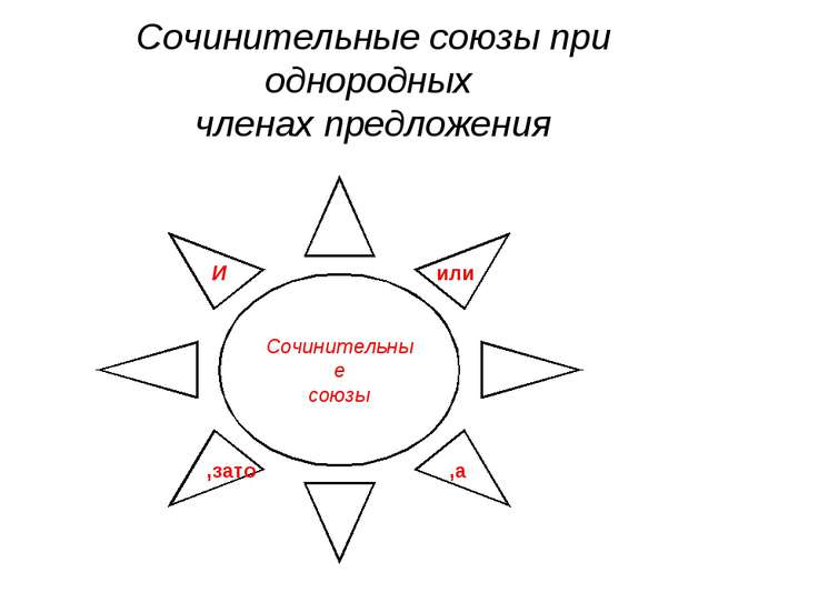 Сочинительные союзы при однородных членах предложения Сочинительные союзы И и...