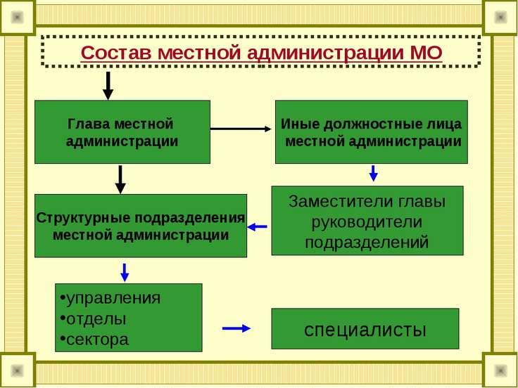 Состав местной администрации МО Глава местной администрации Иные должностные ...