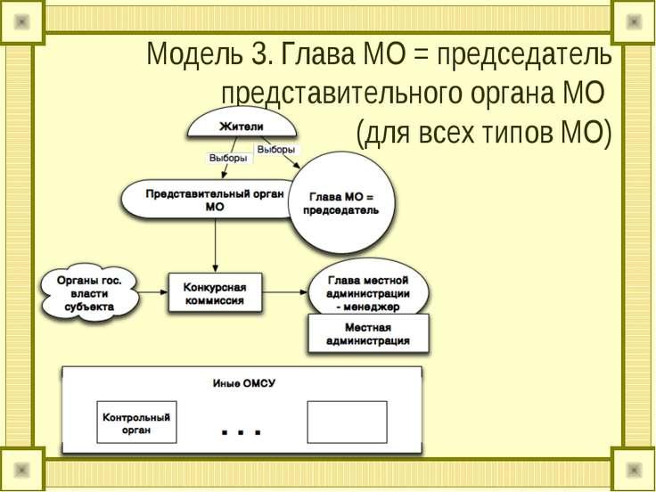 Модель 3. Глава МО = председатель представительного органа МО (для всех типов...