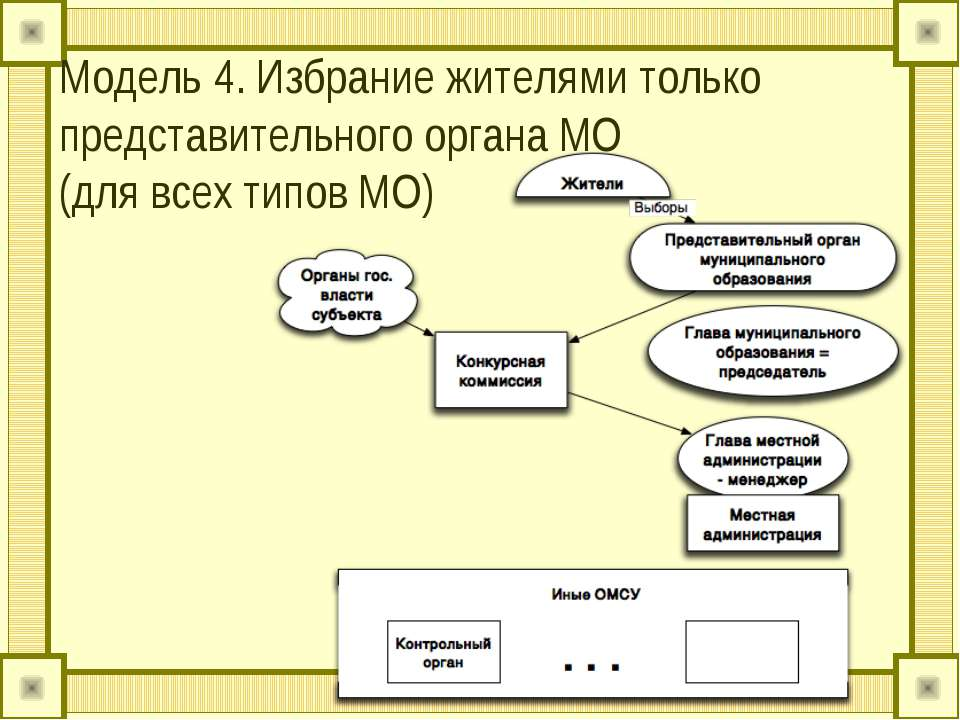 Модель 4. Избрание жителями только представительного органа МО (для всех типо...