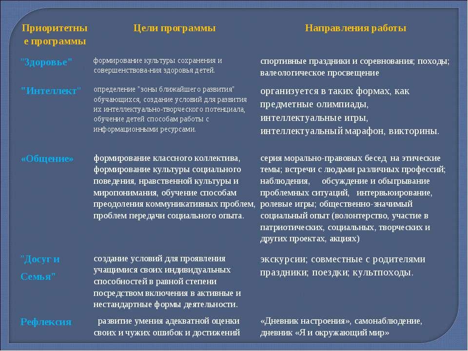 """Приоритетные программы Цели программы Направления работы """"Здоровье"""" формирова..."""