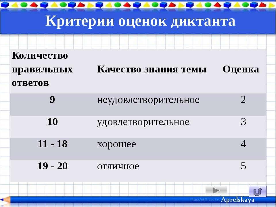 Критерии оценок диктанта Aprelskaya Количество правильных ответов Качествозна...