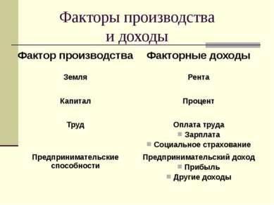 Факторы производства и доходы Фактор производства Факторные доходы Земля Рент...