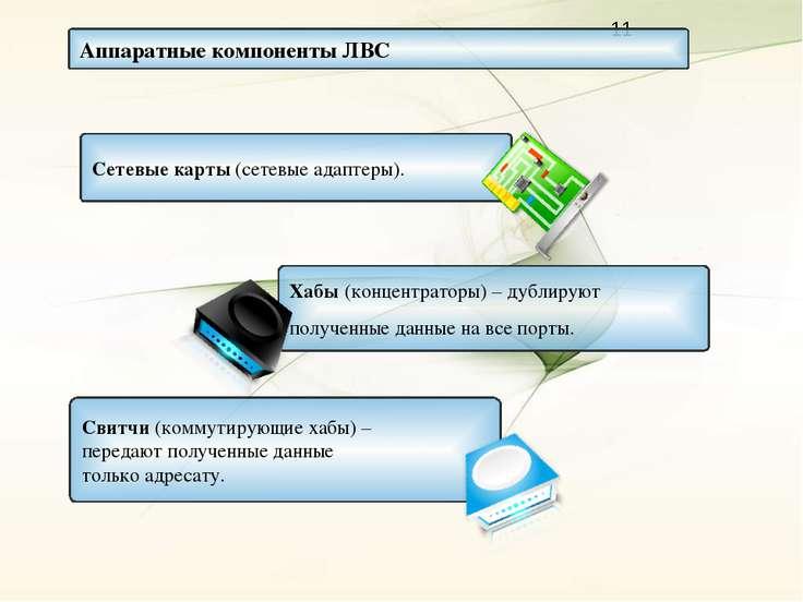 Аппаратные компоненты ЛВС Сетевые карты (сетевые адаптеры). Хабы (концентрато...
