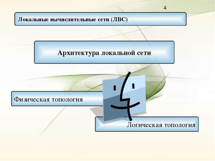 Локальные вычислительные сети (ЛВС) Логическая топология Архитектура локально...