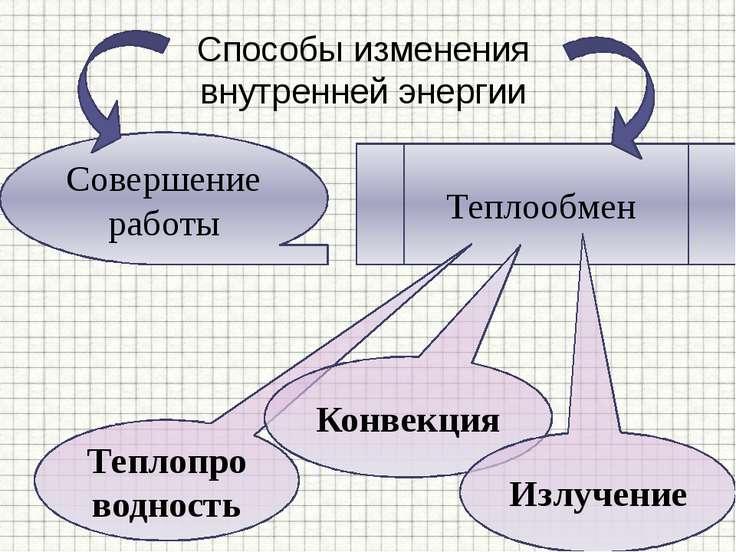 Способы изменения внутренней энергии Совершение работы Теплообмен Теплопровод...