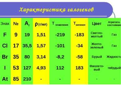 Характеристика галогенов Знак № Ar (г/мл) T плавления Tкипения Цвет Агрегатн....