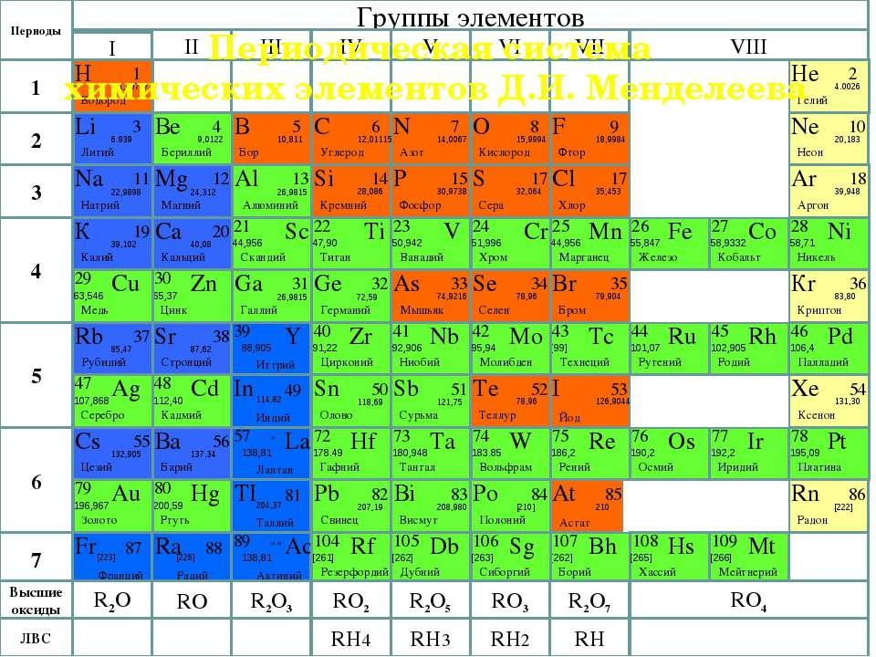 Как сделать карточки по химии химические элементы