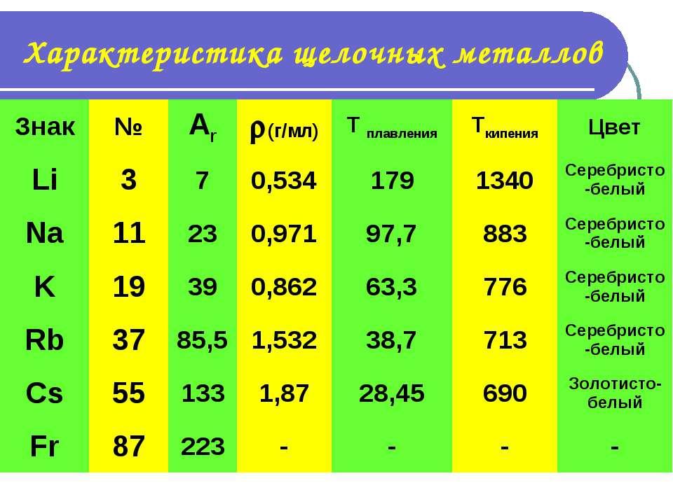 Характеристика щелочных металлов Знак № Ar (г/мл) T плавления Tкипения Цвет L...