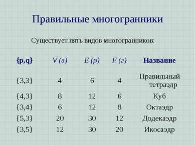 Правильные многогранники Существует пять видов многогранников: {p,q} V (в) E ...