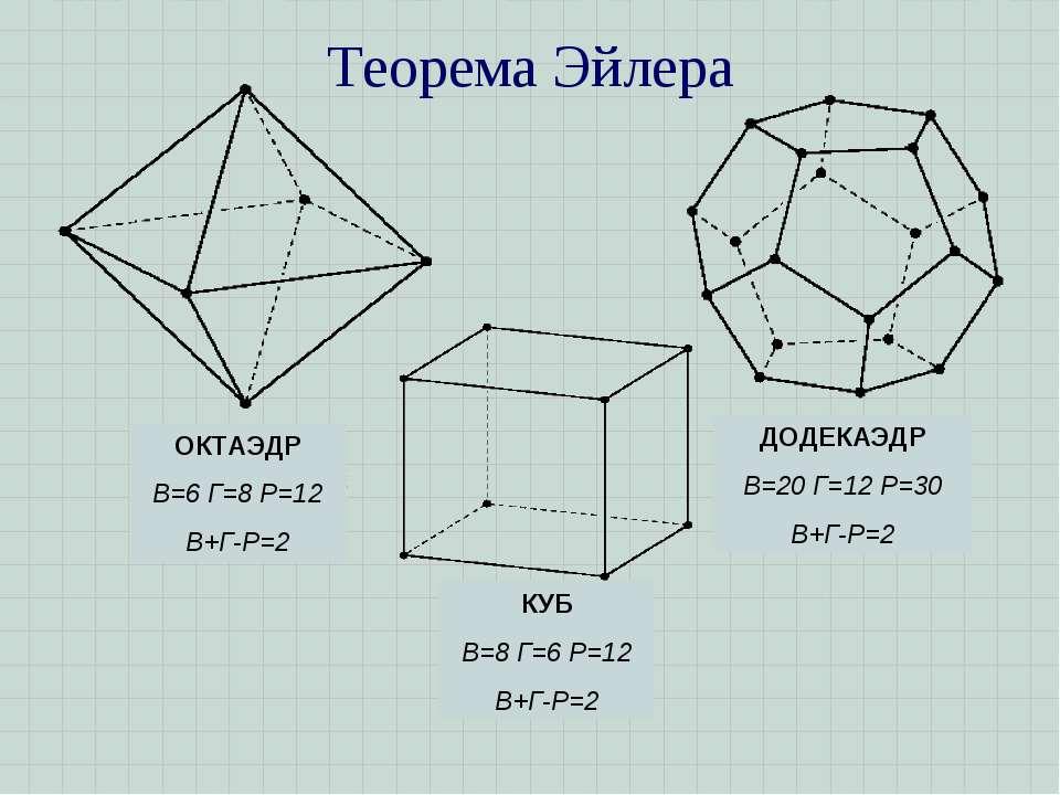 Теорема Эйлера