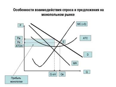 Особенности взаимодействия спроса и предложения на монопольном рынке Q P MR M...