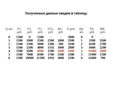 Полученные данные сведем в таблицу: Q, шт. FС, руб. VC, руб. ТС, руб. АТС, ру...