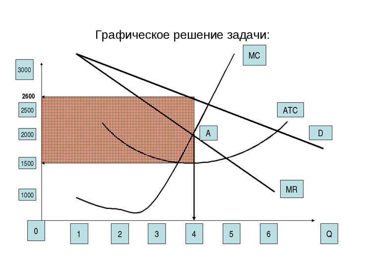 Графическое решение задачи: 1 2 3 4 5 6 0 Q 1000 1500 2000 2500 3000 MR MC D ...