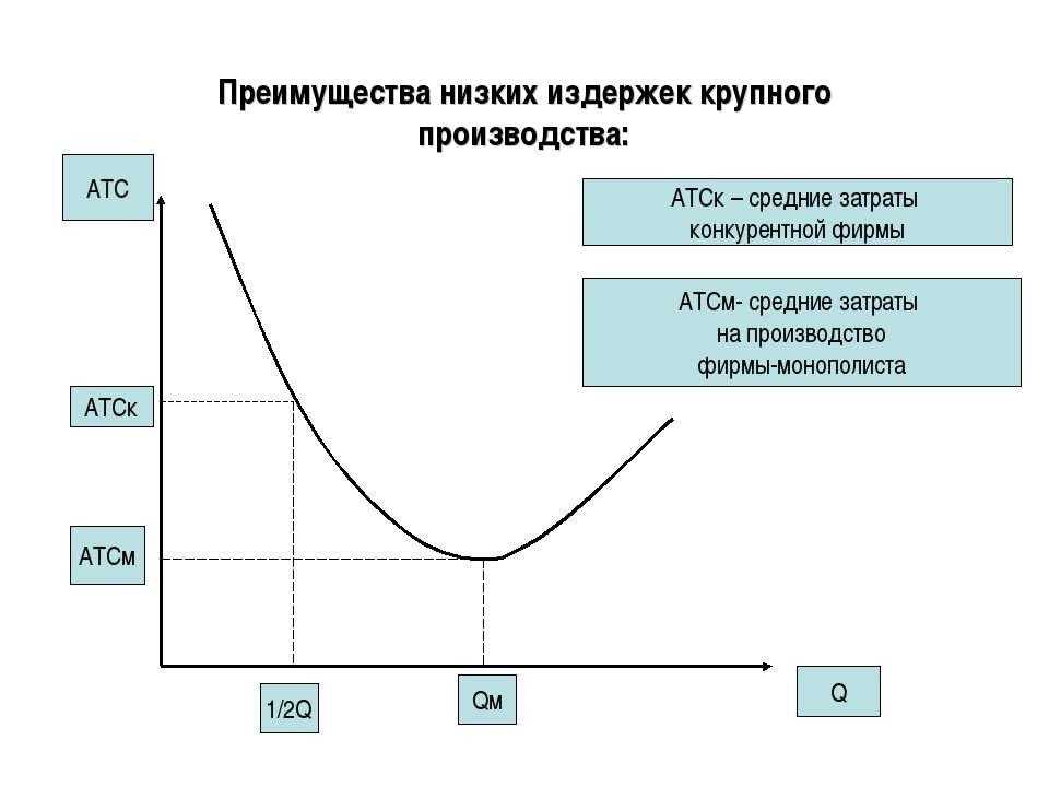 Преимущества низких издержек крупного производства: АТС Q AТСк АТСм АТСк – ср...