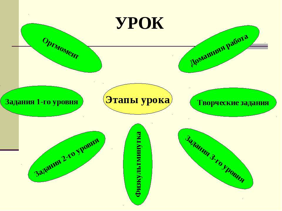 Этапы урока Задания 1-го уровня Задания 2-го уровня Задания 3-го уровня Творч...