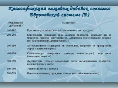 Классификация пищевых добавок согласно Европейской системе (Е) Код пищевой до...