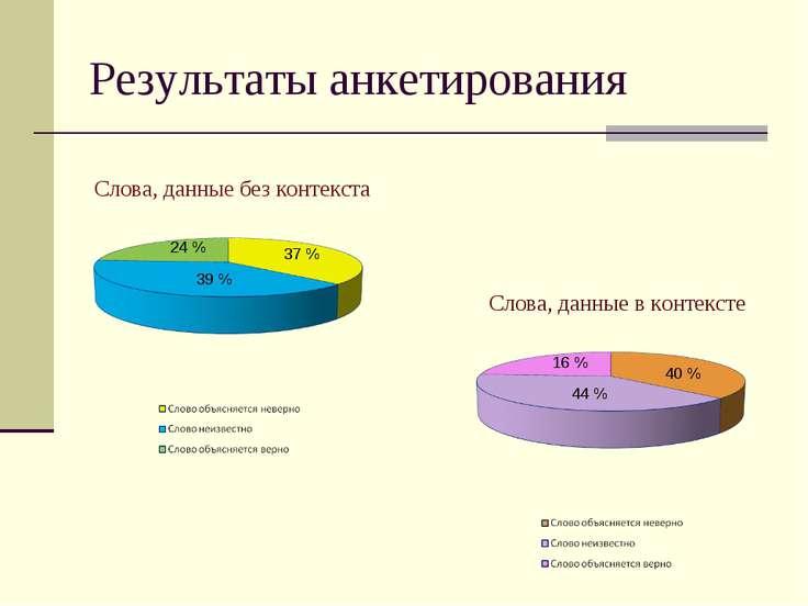Результаты анкетирования 37 % 39 % 24 % 16 % 40 % 44 % Слова, данные без конт...